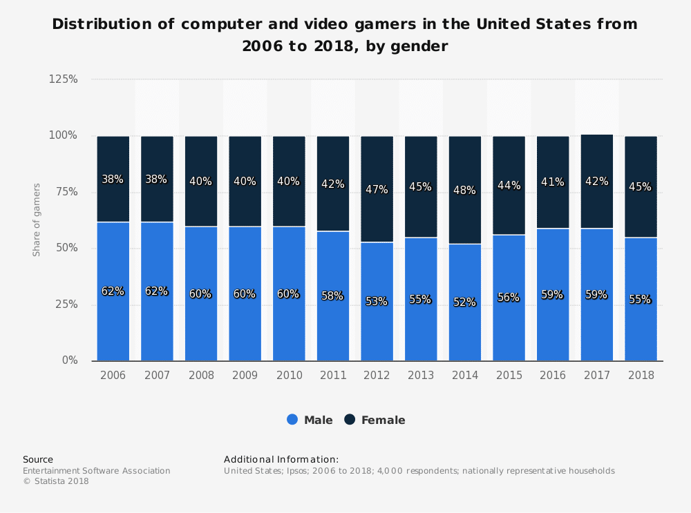 statistic id232383 us computer and video gamers from 2006 2018 by gender