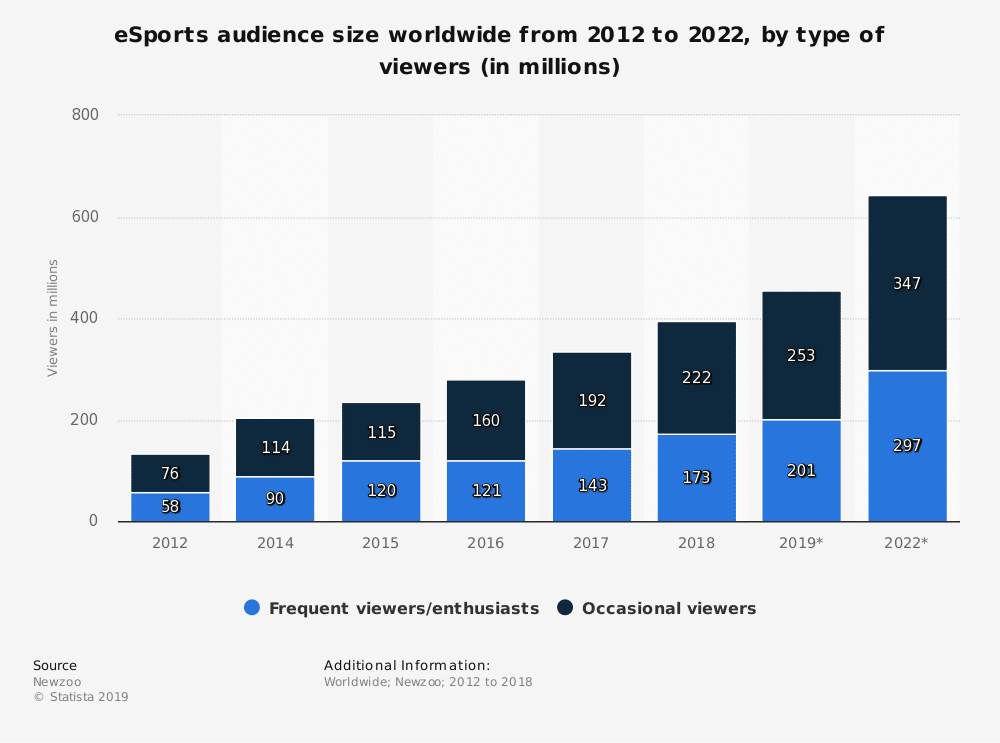 statistic id490480 worldwide esports viewer numbers 2012 2022 by type