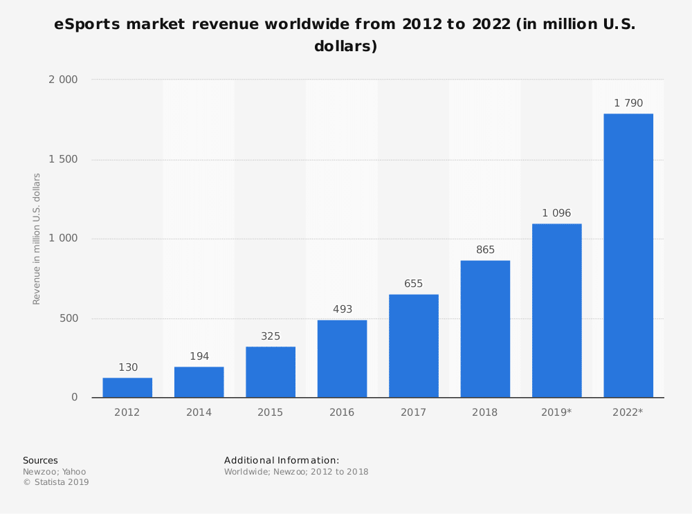 statistic id490522 revenue of the global esports market 2012 2022