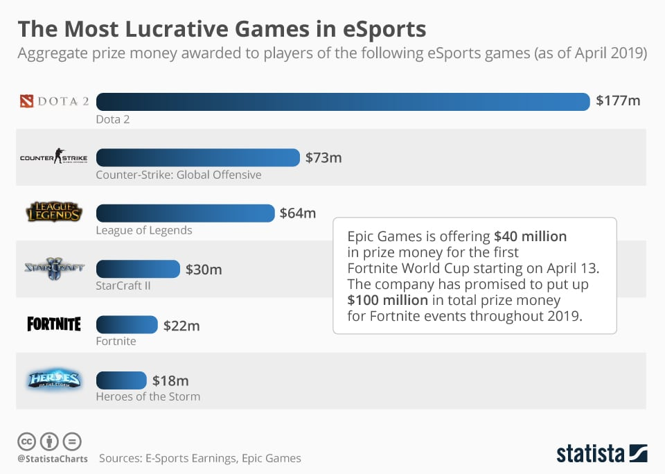 chartoftheday 13920 esports games by aggregate price money n