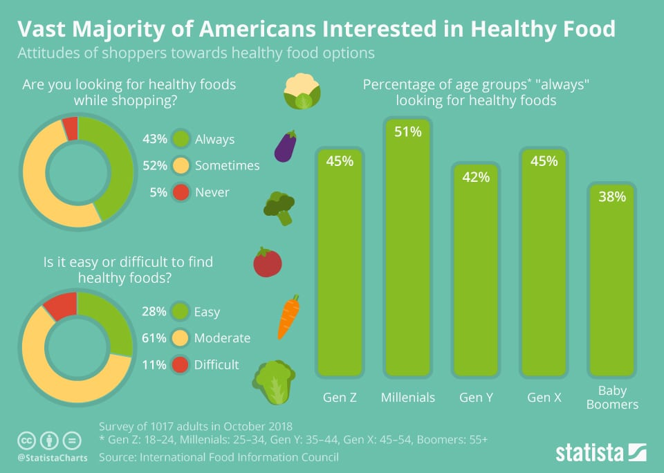 chartoftheday 16796 us interest in healthy food n