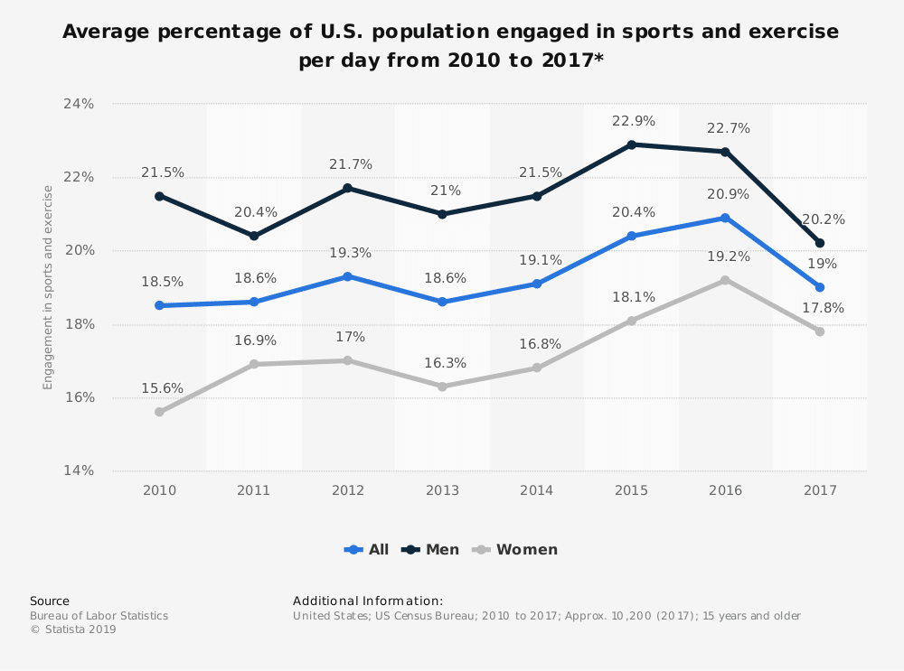 statistic id189562 percentage of us population engaged in sports and exercise per day 2010 2017