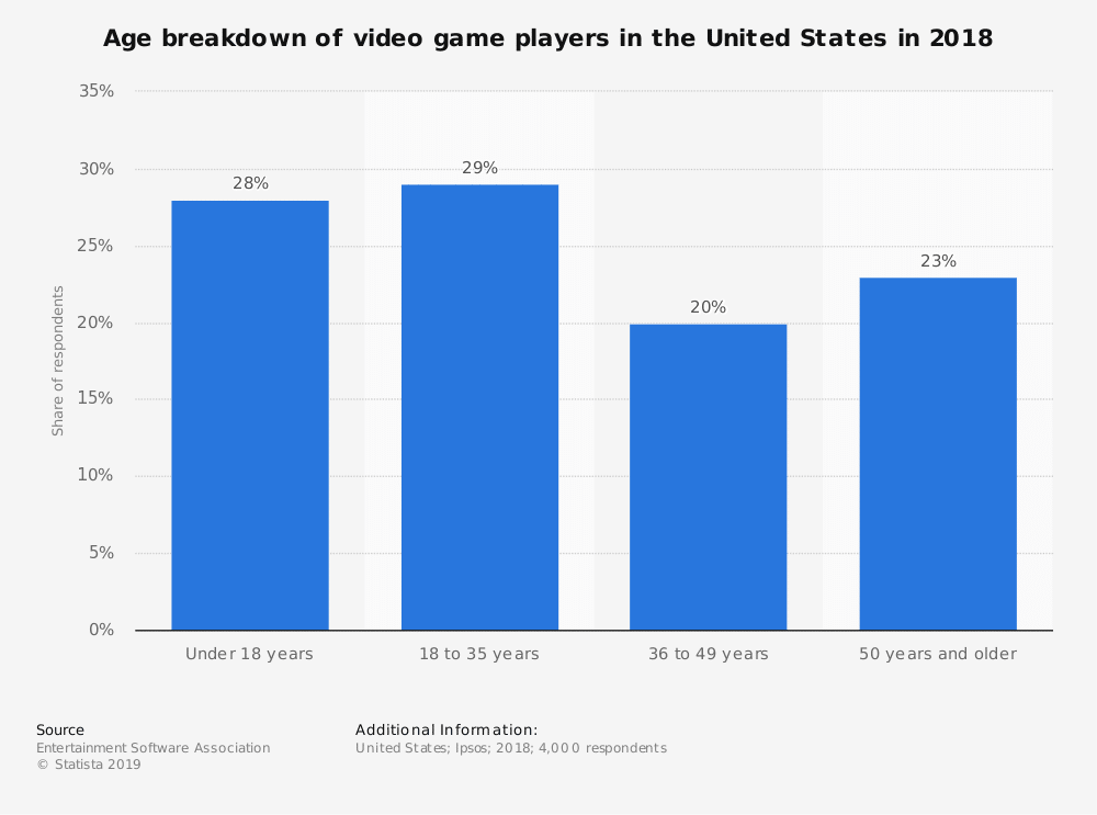 statistic id189582 average age of us video game players in 2018