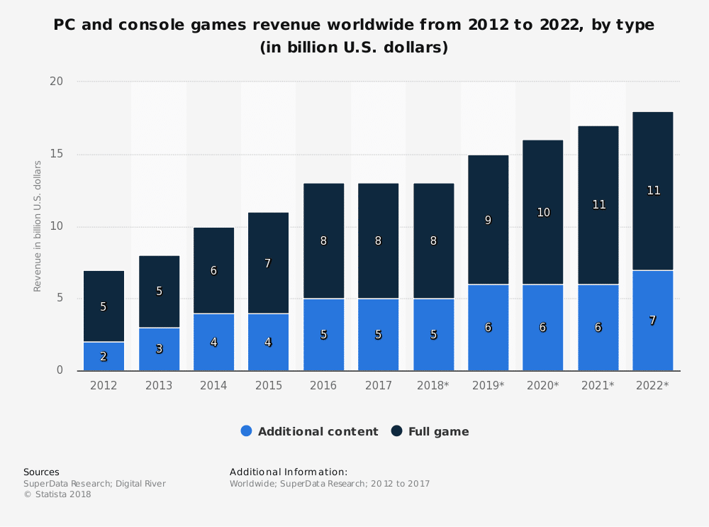 statistic id237187 global pc and console games revenue 2012 2022 by type