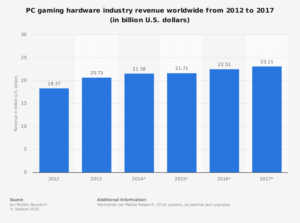 statistic id268367 pc gaming hardware industry revenue worldwide 2012 2017