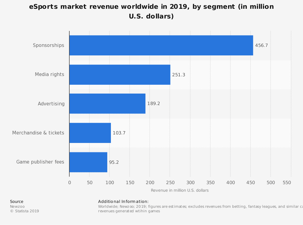 statistic id490358 global revenue of the esports market 2019 by segment