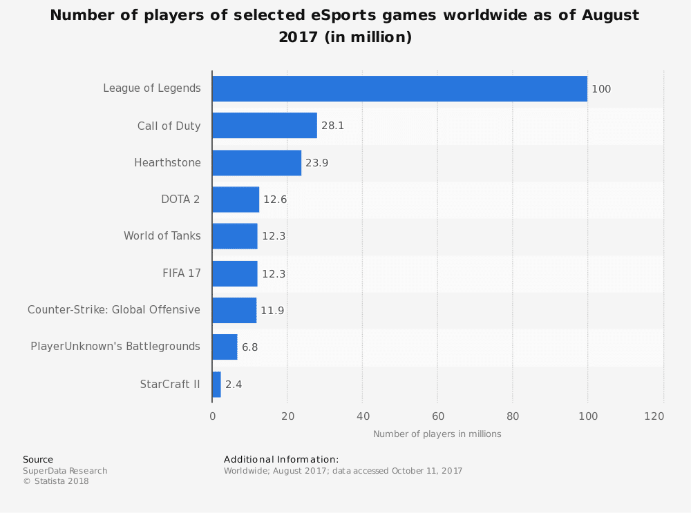 statistic id506923 number of esports games players worldwide 2017 1