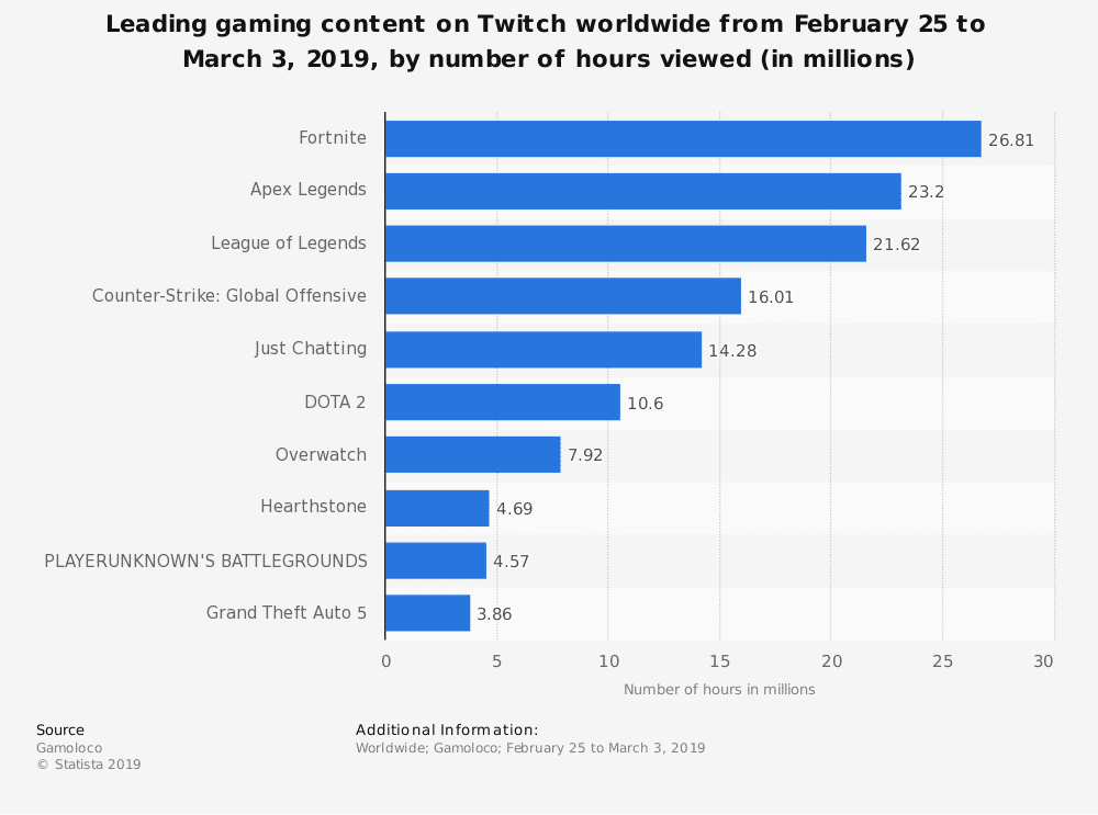 statistic id507786 leading gaming content on twitch as of march 3 2019 by hours viewed