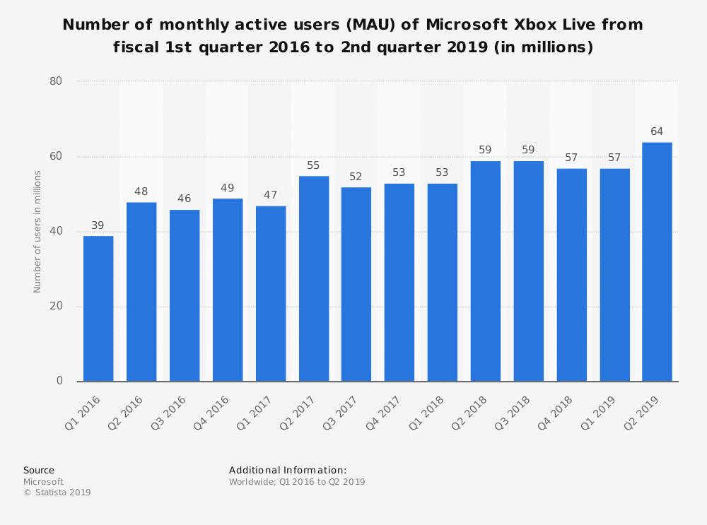 statistic id531063 number of xbox live mau q1 2016 q2 2019