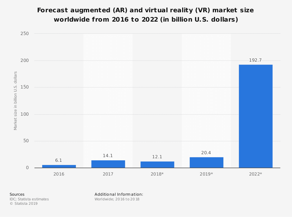 statistic id591181 projected size of the augmented and virtual reality market 2016 2022