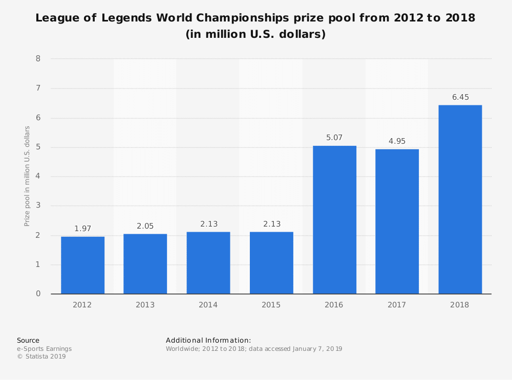 statistic id749024 lol world championships prize pool 2012 2018