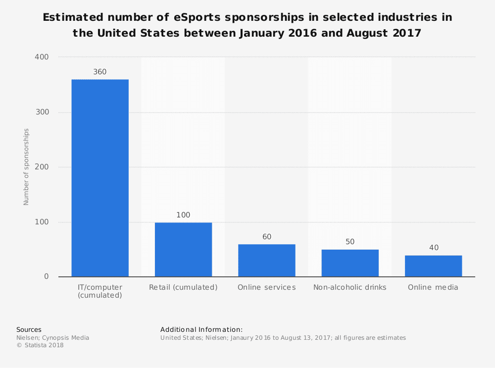 statistic id816601 number of esports sponsorships in the us 2016 2017 by vertical