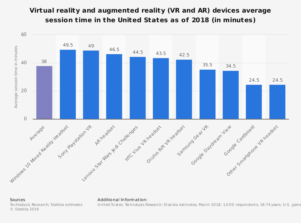 statistic id831819 vr ar headsets average session time in us 2018