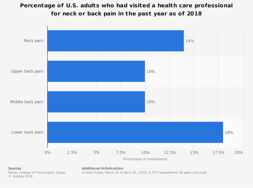 statistic id935353 us adults who visited a health care professional for neck or back pain in 2018