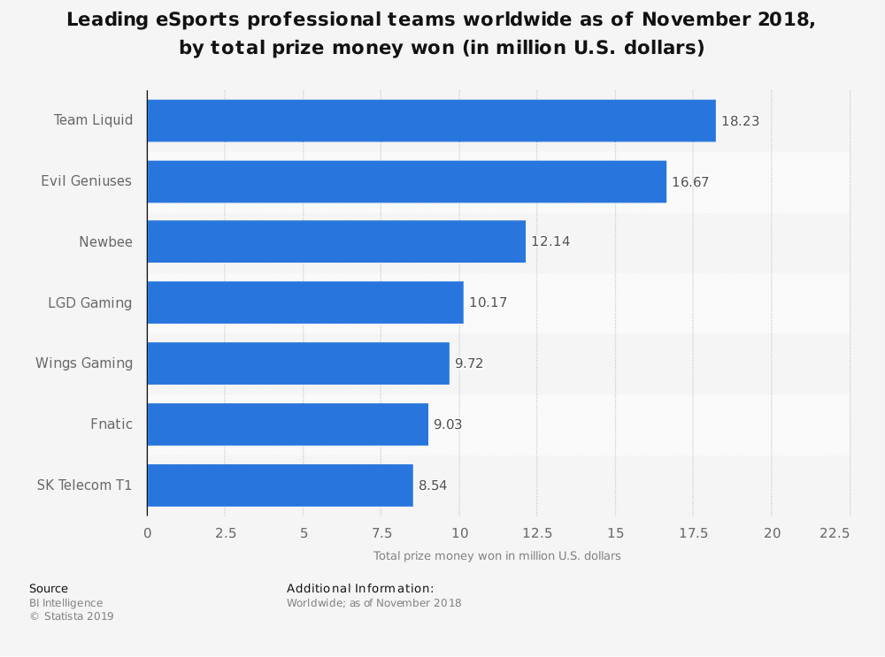 statistic id954410 all time highest winning pro esports teams worldwide 2018