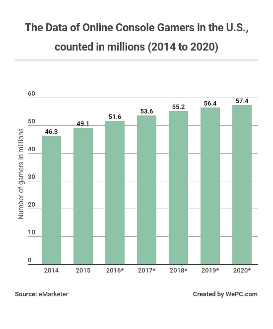 the data of online console gamers in the us counted in millions 2014 to 2020