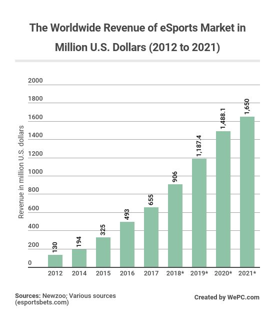 the worldwide revenue of esports market in million us dollars 2012 to 2021